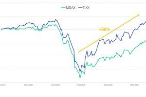 TIXX Index mit neuem Allzeithoch